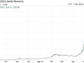 A Bitcoin hosszútávú kilátásairól