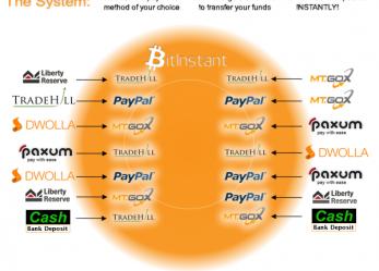 Likviditást fokoz a BitInstant