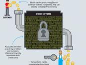 Egyre jobban fenyegeti a bankokat a Bitcoin