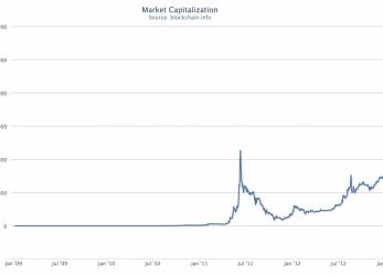 Bitcoin: így néz ki egy lufi