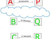 Egyre fontosabbá válnak a bitcoin-keverők