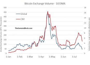 Az euró helyére tör a jüan a bitcoin-váltókon