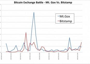 Lehagyta az MtGoxot a Bitstamp