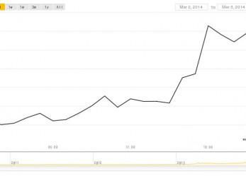 A Bitcoin ára 15%-al emelkedett, az Mt.Gox összemlás után csúcsot döntve