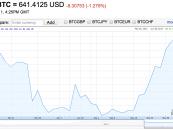 A Google is bővítette árindexét a bitcoinnal