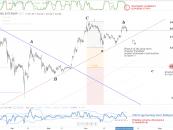 Bitcoin grafikon elemzés – kritikus válaszúton a piac