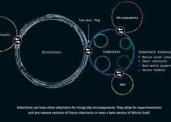 A pénz jövője: Bitcoin Sidechains, egy lánc mindenek felett!